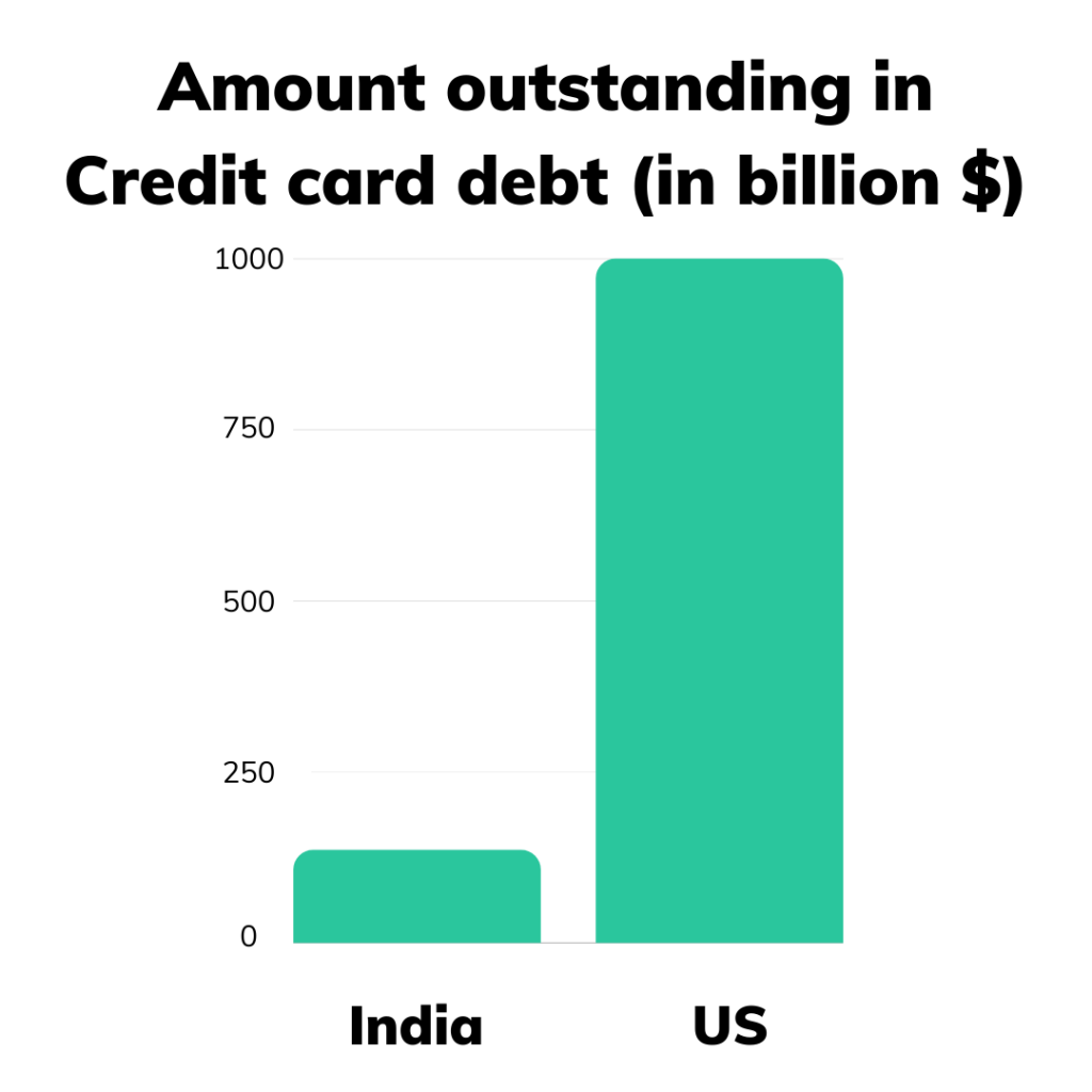 Credit Card Debt India versus US